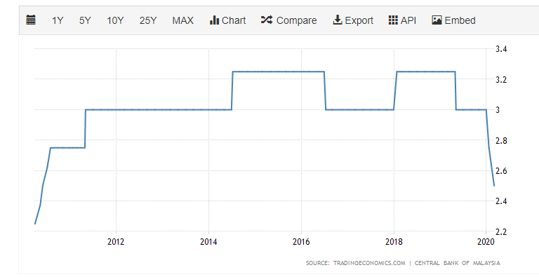 Overnight Policy Rate of Malaysia chart