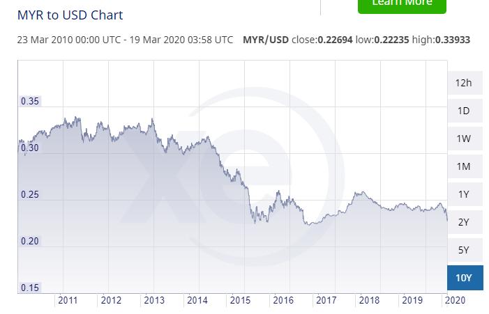MYR to USD chart