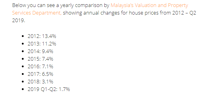 Malaysia annual changes for house price