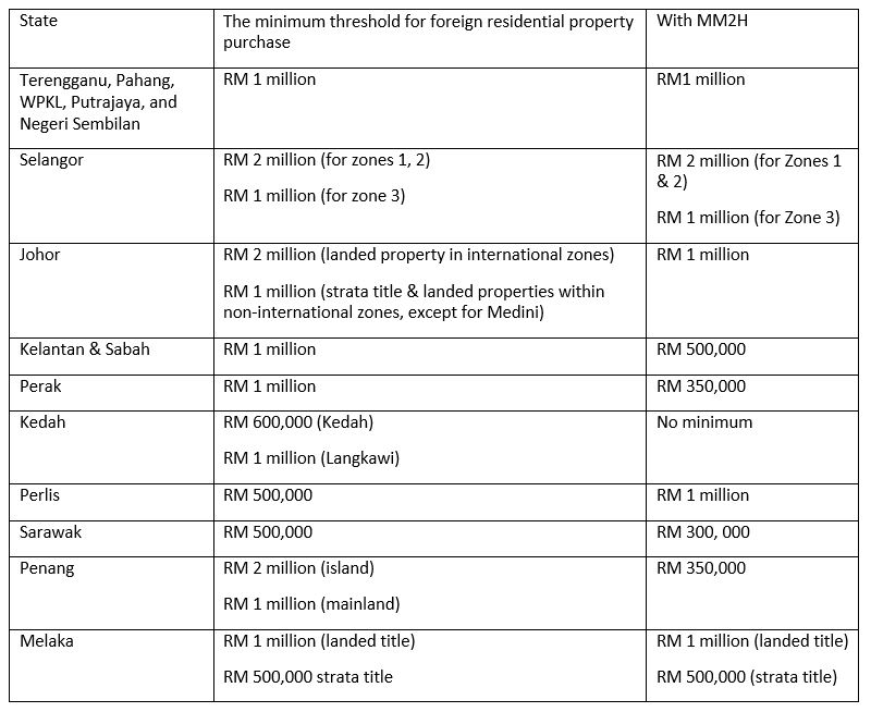 lowest value of Malaydia properties for foreigners by state